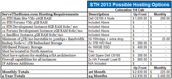 STH Colocation Hosting Summary Summary