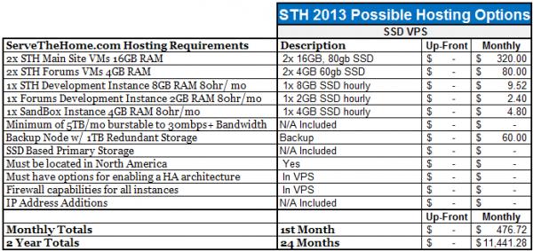 STH VPS Hosting Summary Summary