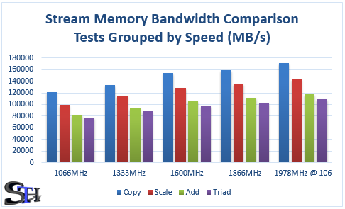 Stream Memory Bandwidth Results Grouped by Memory Speed