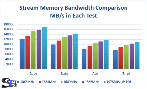 Stream Memory Bandwidth Results Grouped by Test