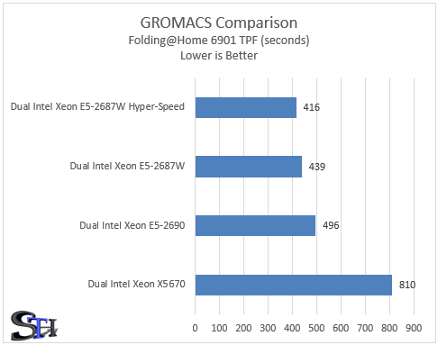 Supermicro Hyper-Speed GROMACS Folding