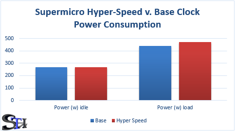 Supermicro Hyper-Speed Power Consumption