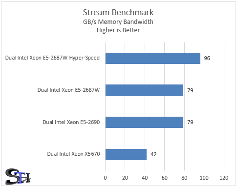Supermicro Hyper-Speed Stream