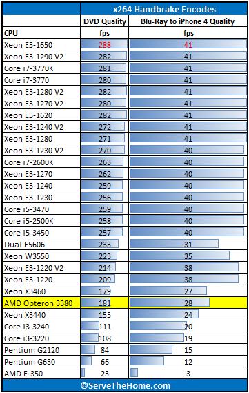 AMD Opteron 3380 Handbrake Benchmark