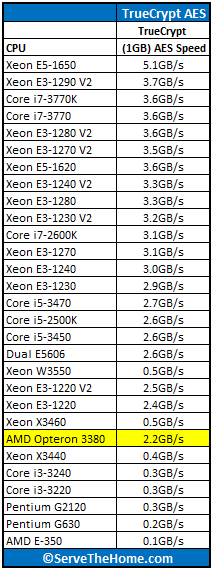 AMD Opteron 3380 TrueCrypt Benchmark Numbers