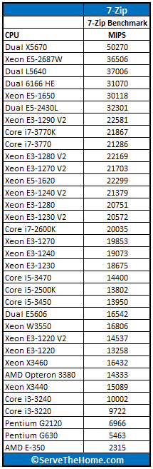 Dual Intel Xeon E5-2430L 7-Zip Benchmark