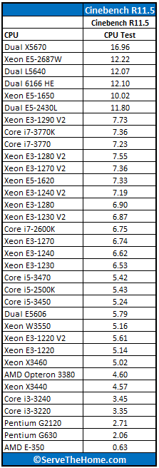 Dual Intel Xeon E5-2430L Cinebench Benchmark