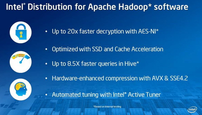 Intel Big Data Distribution for Apache Hadoop Technology