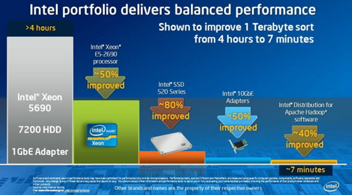 Intel Big Data Improving the Hadoop Stack