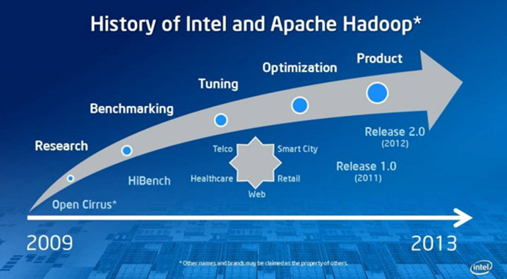 Intel Big Data Intel and Hadoop