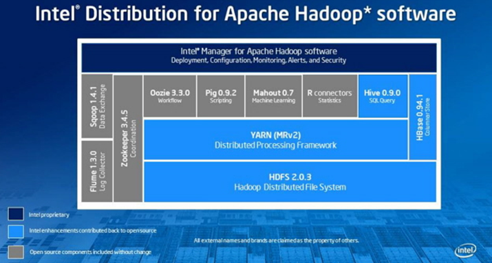 Intel Big Data Intel v3 Hadoop Stack with Intel Manager for Apache Hadoop