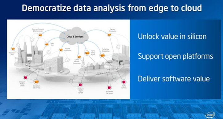 Intel Big Data Strategy