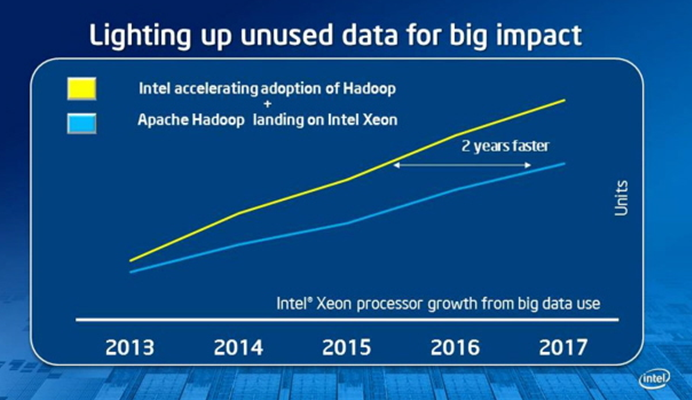 Intel Big Data the Path Forward Adoption Ramp