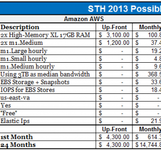 STH Amazon EC2 AWS Updated Cost