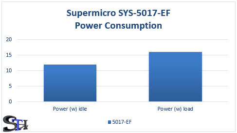 Supermicro SYS-5017-EF Power Consumption