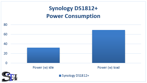 Synology DS1812 Power Consumption