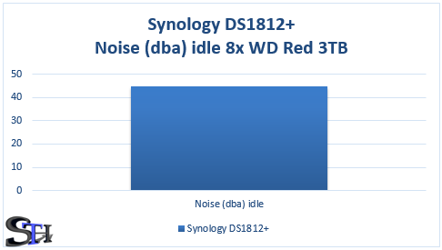 Synology DS1812+ Sound Levels