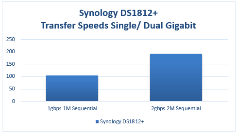 Synology DS1812+ Transfer Speeds Gigabit