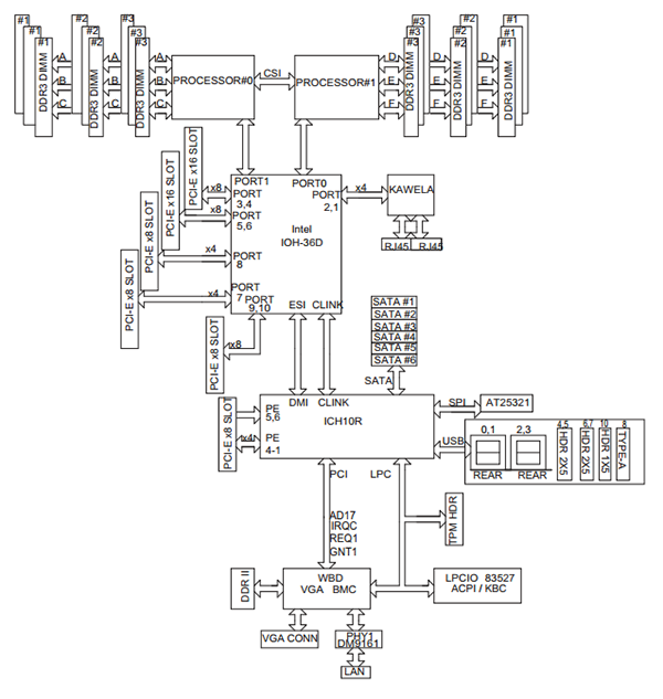 Supermicro X8DTN Block Diagram answered can i use one cpu in a dual processor motherboard?  at bayanpartner.co