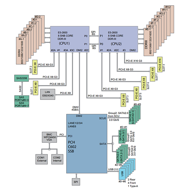 Supermicro X9DRH-7TF Block Diagram