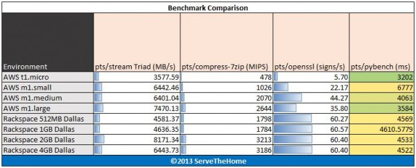 Amazon AWS EC2 v Rackspace PTS Benchmarks