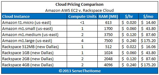 Amazon AWS EC2 v Rackspace Pricing Compute and RAM