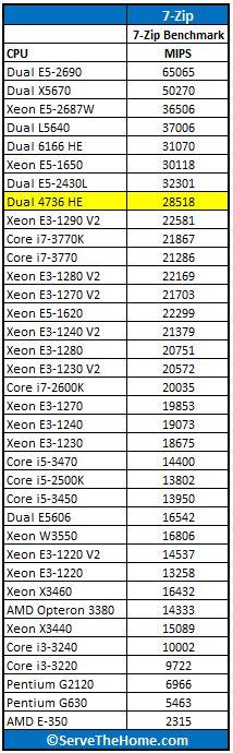 Dual AMD Opteron 4376 HE 7-Zip Benchmark