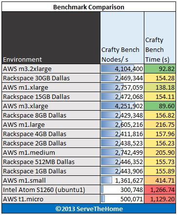Amazon AWS EC2 Crafty Benchmark
