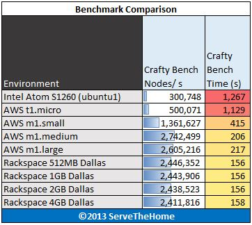 Intel Atom S1260 Crafty Benchmark