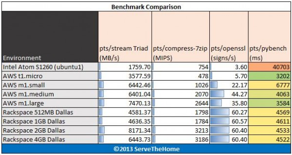 Intel Atom S1260 Stream 7-Zip openssl pybench Benchmarks