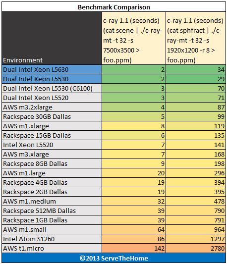 Intel Xeon L5530 and L5630 Comparison c-ray benchmark