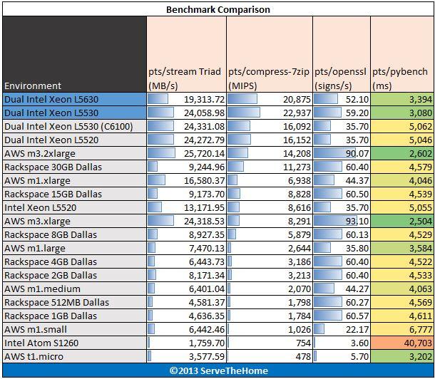 Intel Xeon L5530 and L5630 Comparison pts stream 7-zip openssl pybench