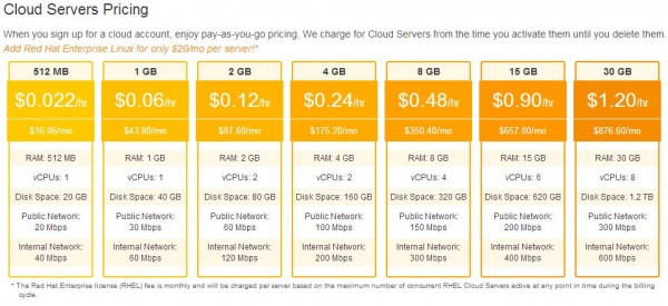 Rackspace Cloud Instance Pricing