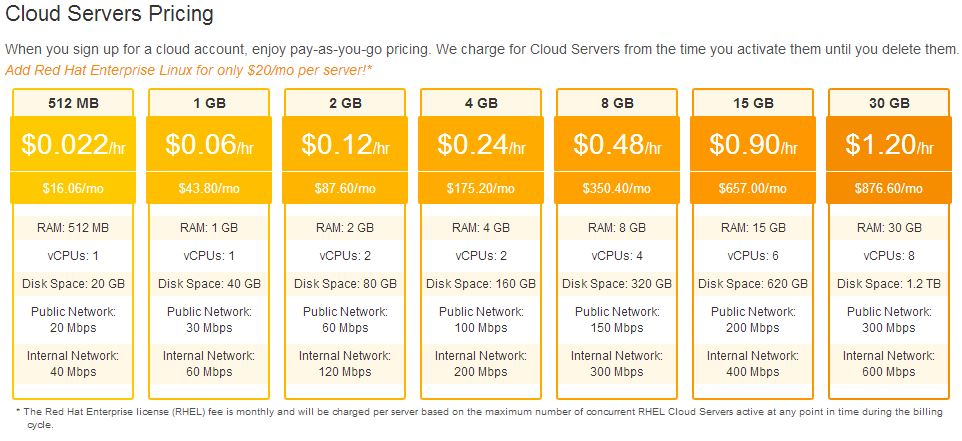 Rackspace Cloud Instance Pricing - ServeTheHome