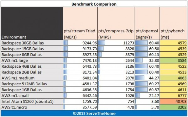 Rackspace Cloud Instances Stream 7-Zip openssl pybench Benchmarks