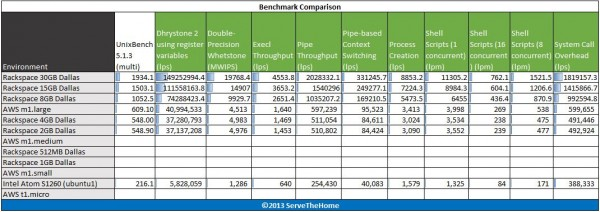 Rackspace Cloud Instances UnixBench Multi-threaded Benchmarks