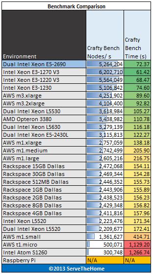 Dual Intel Xeon E5-2690 crafty bench benchmark