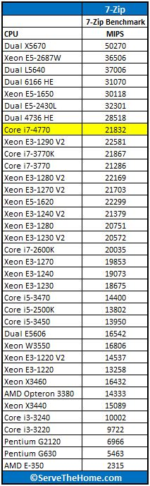 Intel Core i7-4770 7-Zip Benchmark
