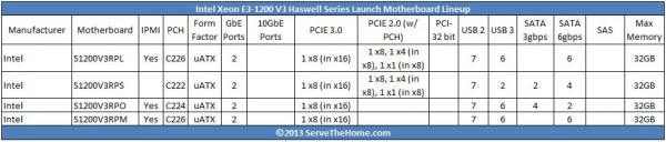 Intel Haswell Server Motherboards