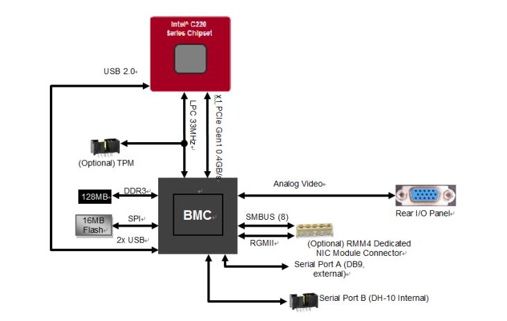 Explaining the Baseboard Management Controller or BMC in Servers