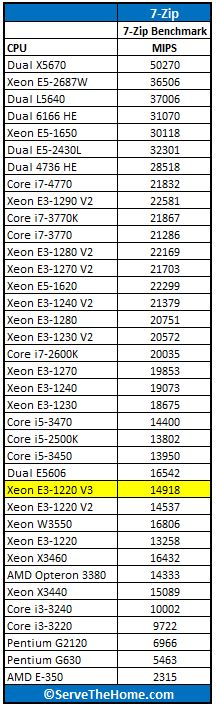 Intel Xeon E3-1220 V3 7-Zip Windows