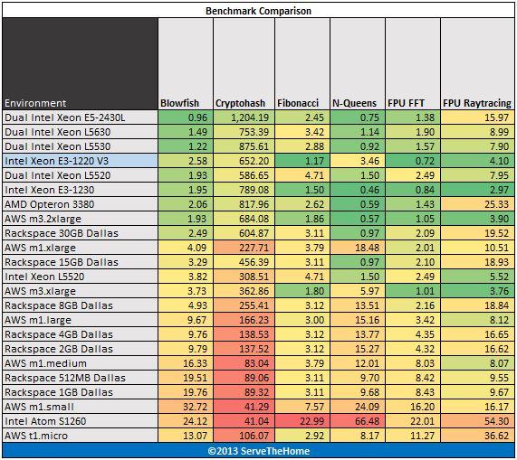 Intel Xeon E3-1220 V3 hardinfo benchmark