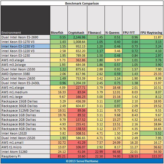Intel Xeon E3-1230 V3 hardinfo benchmark