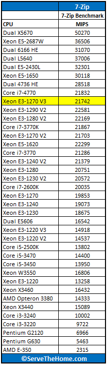 Intel Xeon E3-1270 V3 7-zip benchmark