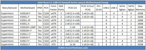 Supermicro Haswell Intel Xeon E3-1200 V3 Motherboard Lineup X10 Series