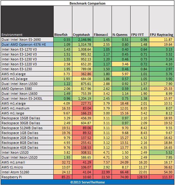 Dual AMD Opteron 4376 HE hardinfo benchmark