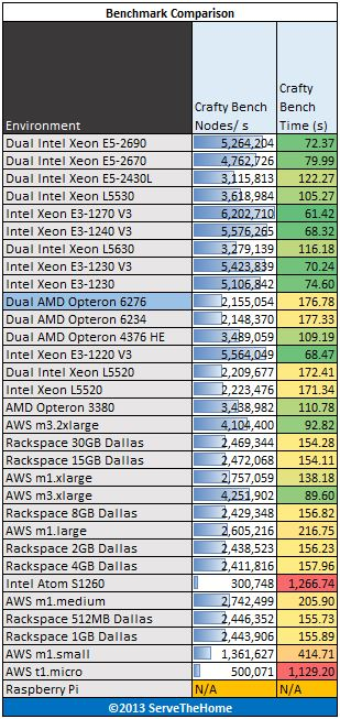 Dual AMD Opteron 6276 crafty bench