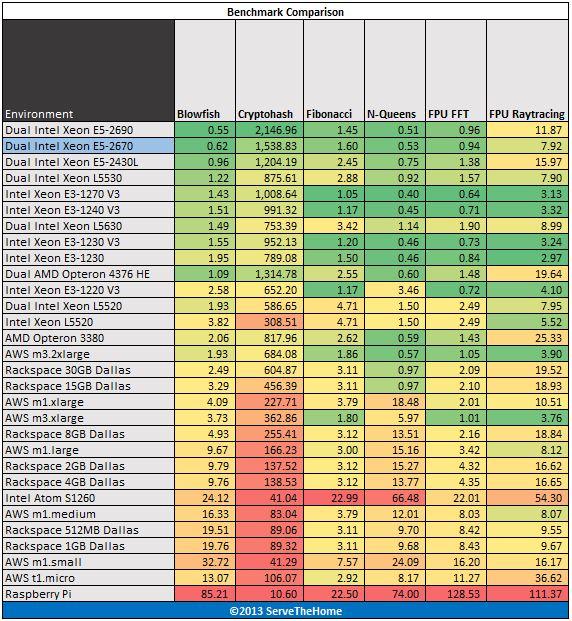 Dual Intel Xeon E5-2670 hardinfo benchmark
