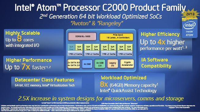 Intel Atom C2000 Family Avoton