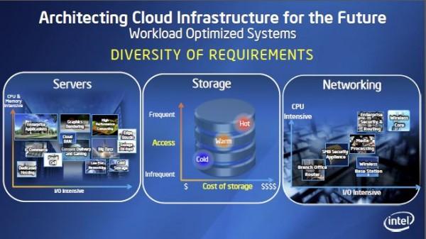 Intel Cloud Segmentation Re-imagine the Data Center 2013